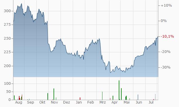 Carlisle Companies Chart