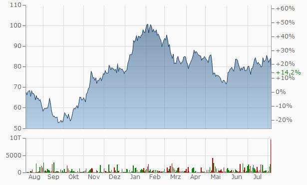 Aurubis (ex Norddeutsche Affinerie) Chart