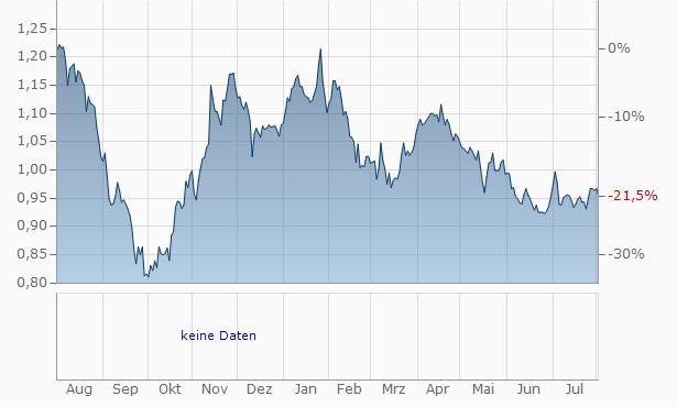 EMAK SPAAZ. Chart