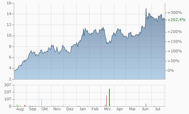 YPF Chart