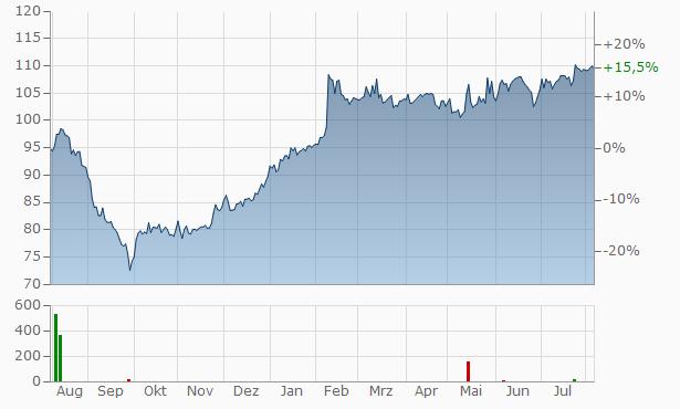 STEF Chart