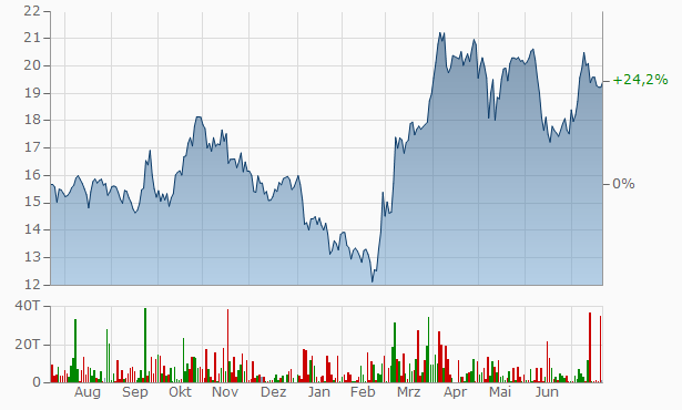 ENCAVIS Chart