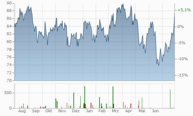 Emerson Electric Chart