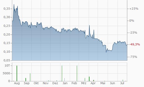 Enzon Pharmaceuticals Chart