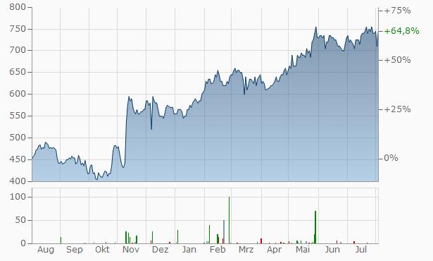 Fair Isaac Chart