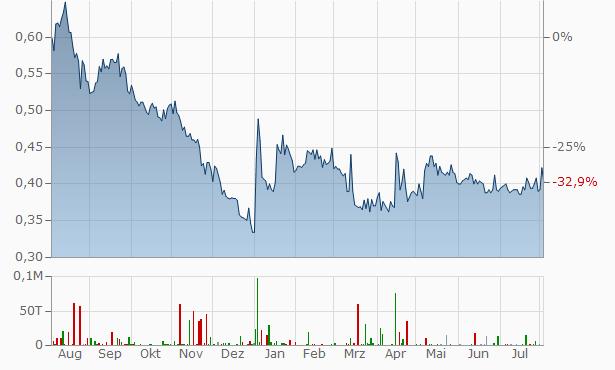 Fannie Mae (Federal National Mortgage Association) Chart