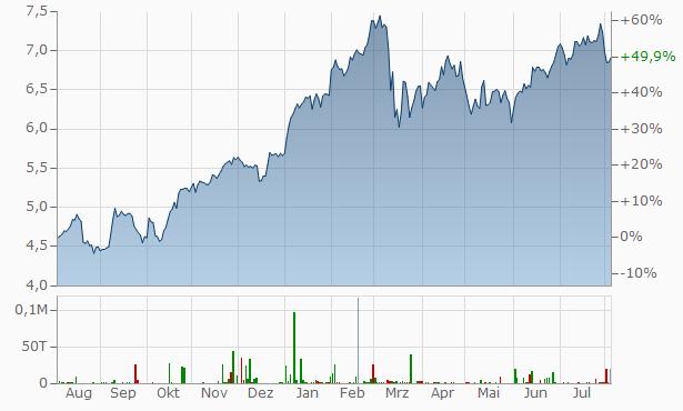 BBVA Chart