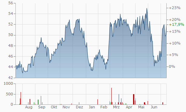 Trend Micro Chart