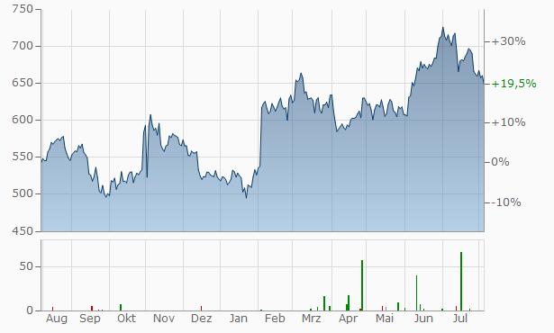 Grainger Chart