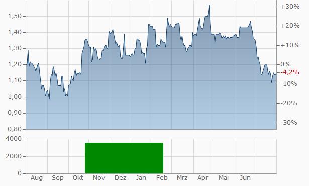 Walker Greenbank Chart