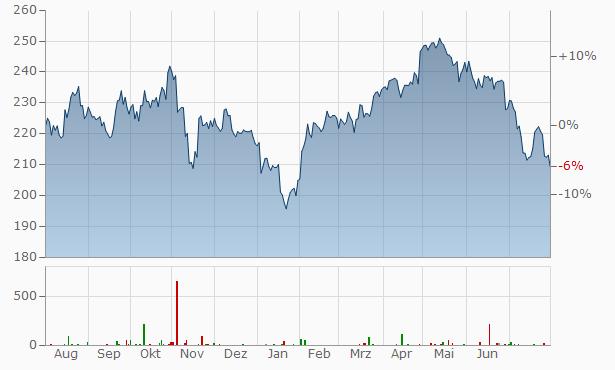The Hershey Chart