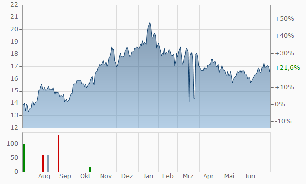 Horizon Bancorp (Ind Chart