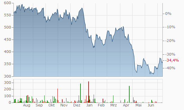 IDEXX Laboratories Chart