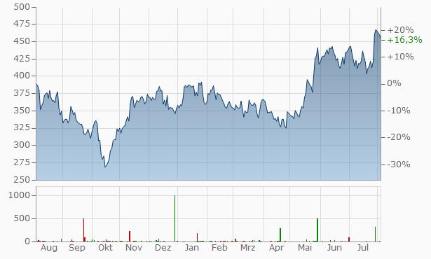 KLA-Tencor Chart