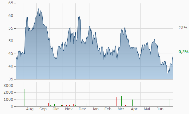 Kulicke Soffa Industries Chart