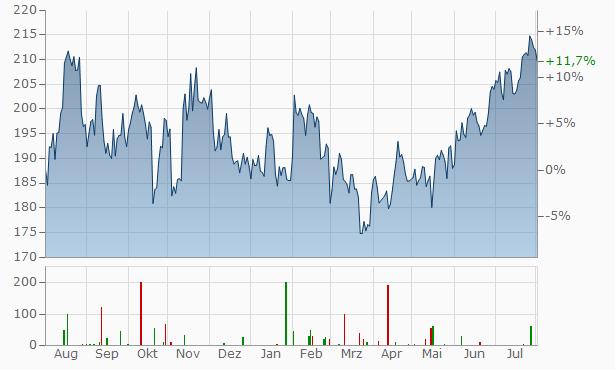 Lowes Companies Chart