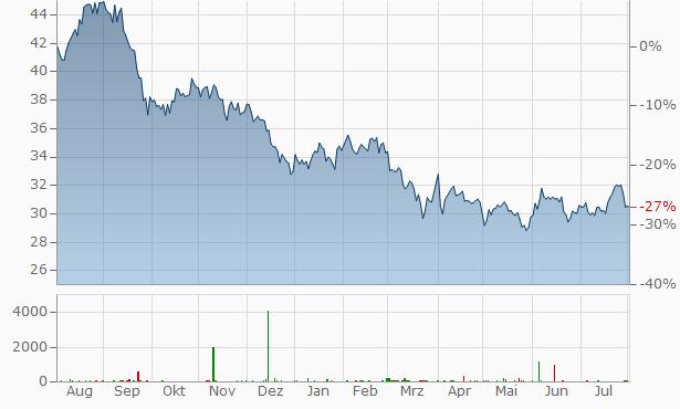 LTC Properties Chart