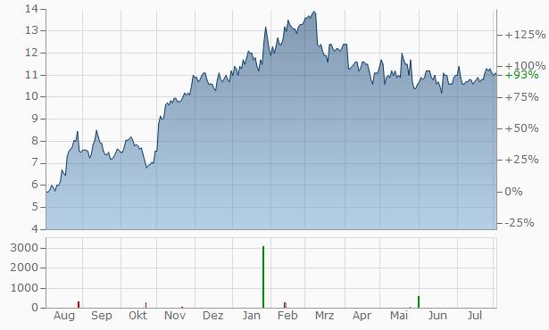 LSI Industries Chart