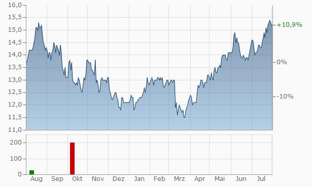 MGIC Investment Chart