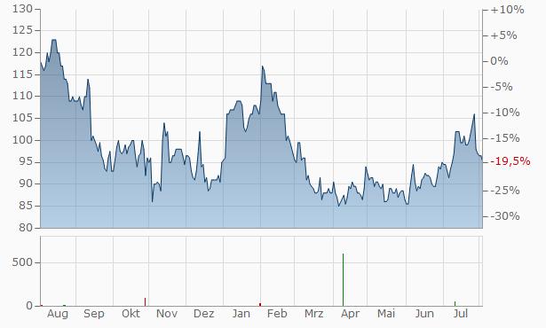 Mohawk Industries Chart