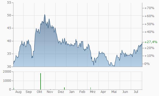 Murphy Oil Chart