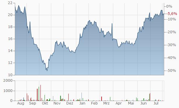 Neogen Chart