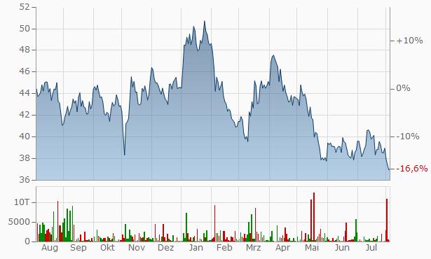Newmont Mining Chart