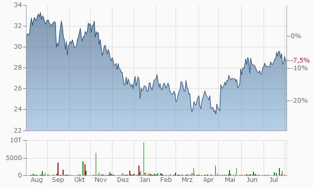 Omega Healthcare Investors Chart