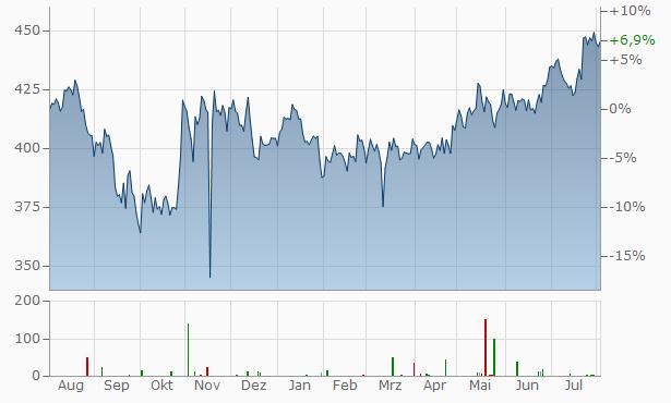 Roper Industries Chart