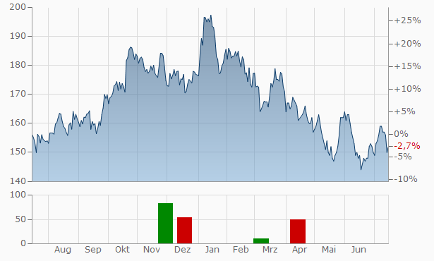 PNC Financial Services Group Chart