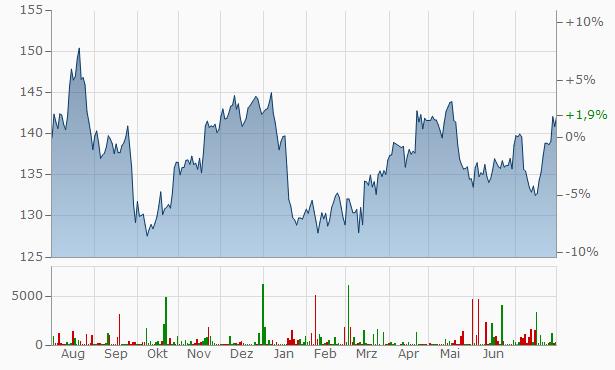 Aktienkurs Procter And Gamble