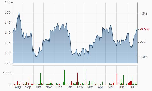 Procter Gamble Chart