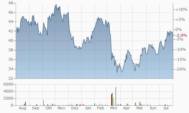 Aktienkurs Wells Fargo