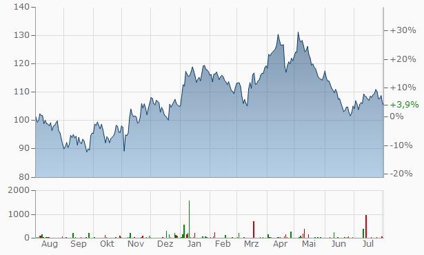 Aktienkurs Gold