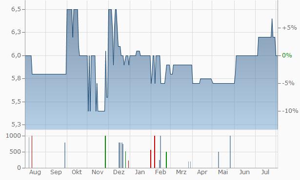 Value-Holdings Chart