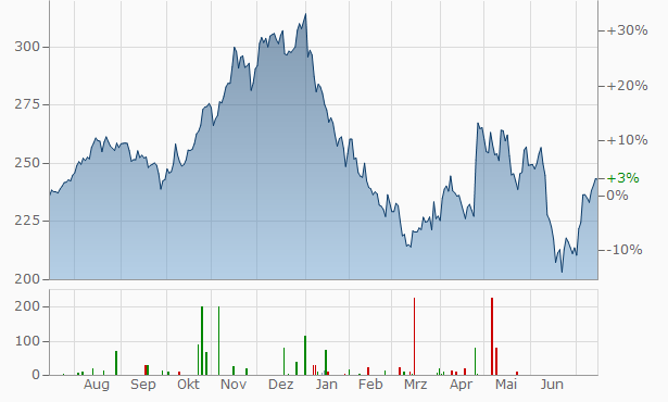 Sherwin-Williams Chart