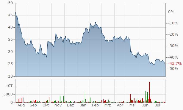 GFT Chart