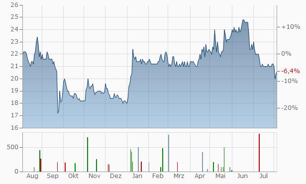 PEH Wertpapier Chart