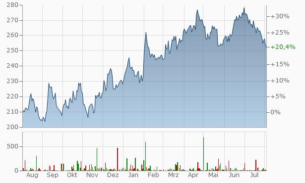 Stryker Chart