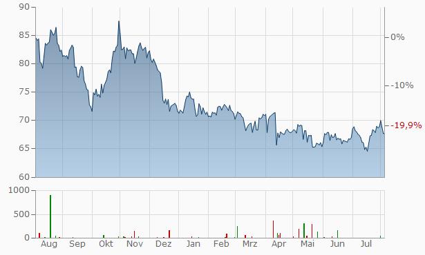 Sysco Chart