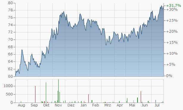 TJX Cos. Chart
