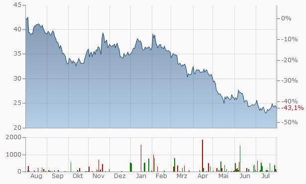 UGI Chart