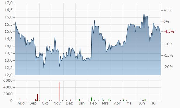 MERKUR BANK Chart