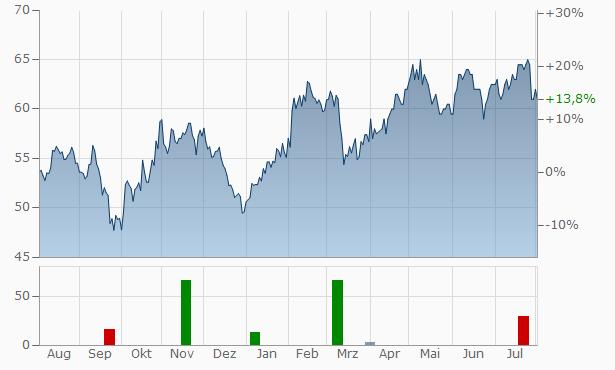 Boyd Gaming Chart