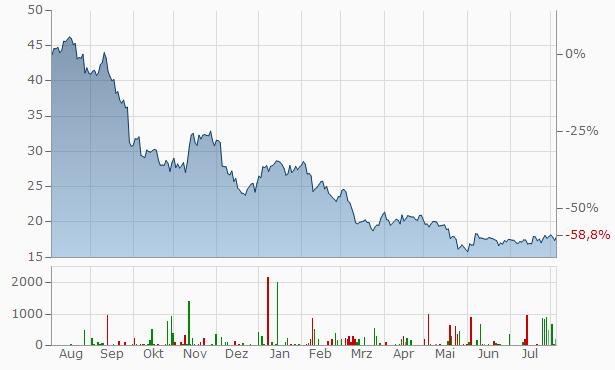 V.F. Chart