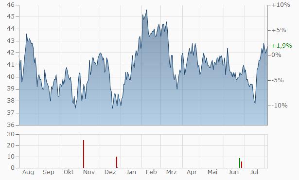 Werner Enterprises Chart