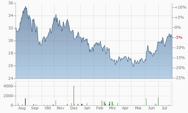 Williams Companies Chart