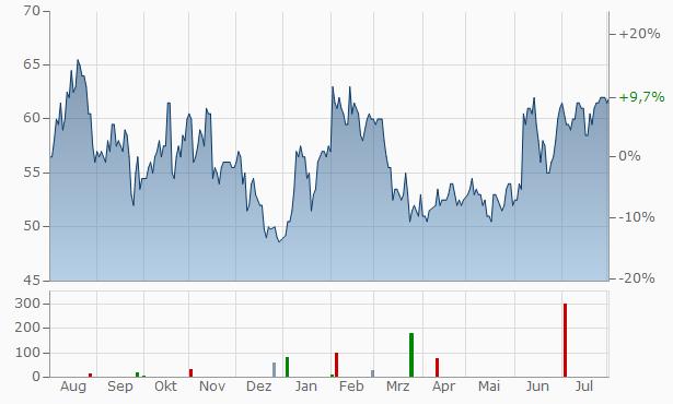 Winnebago Industries Chart