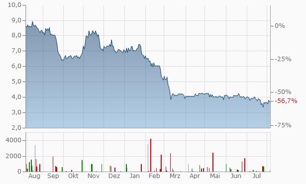 MWB Wertpapierhandelsbank Chart