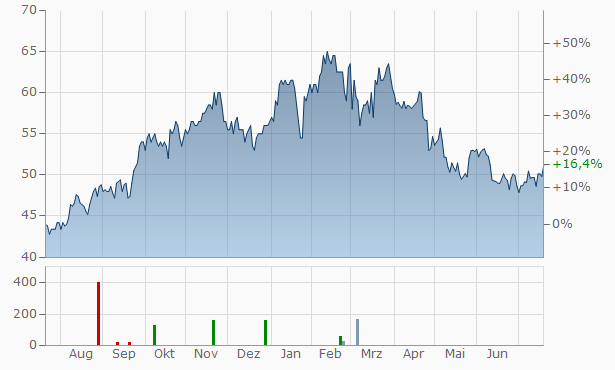 Zions Bancorporation Chart
